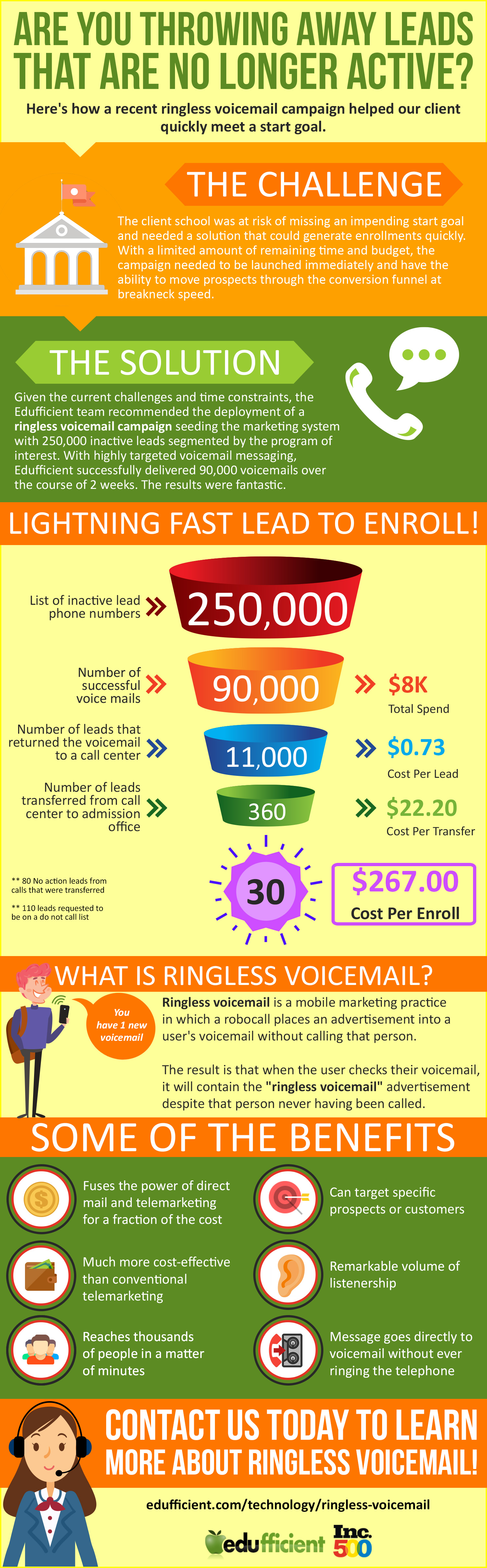 Ringless Voicemail For Lightning Fast Conversion