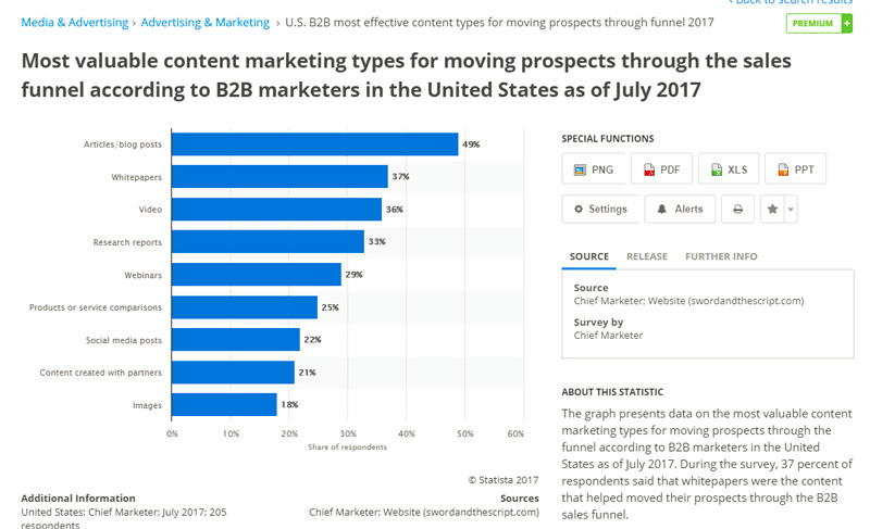 Content Marketing in Higher Education 2017